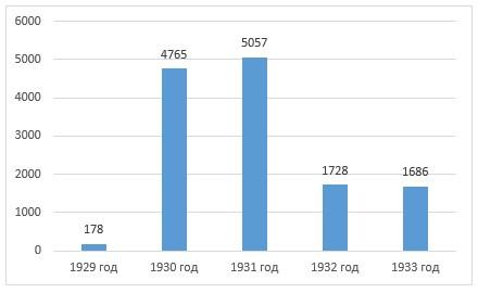 Объем экспортируемого СССР хлеба в зерне, тыс. тонн