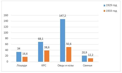 Поголовье скота в СССР, млн. голов