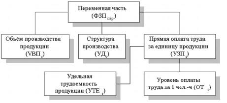 Схема факторной системы переменного фонда зарплаты