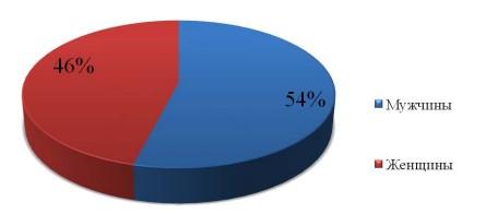 Рисунок 1 – Результаты исследования оценки общего уровня конфликтности у мужчин и женщин