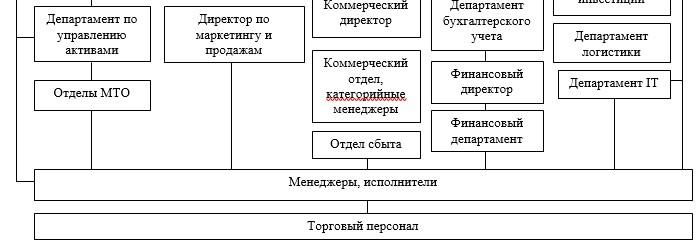 Организационная структура управления ПАО «МТС»