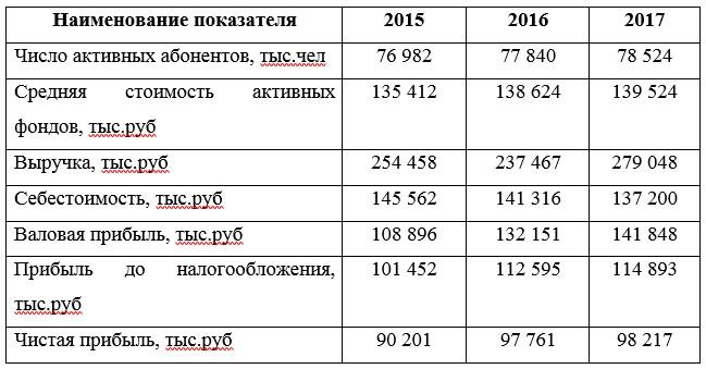 Производственные и финансовые показатели ПАО «МТС» за 2015-2017 гг.