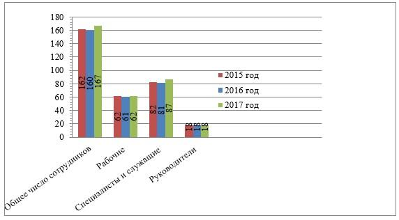 Численность работников ПАО «МТС» за 2015-2017 гг., чел