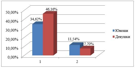 Соотношение склонности к аддиктивности у испытуемых