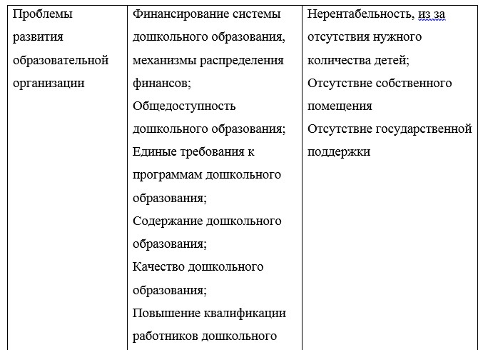 Сравнительный анализ образовательных организаций г. Сатпаев