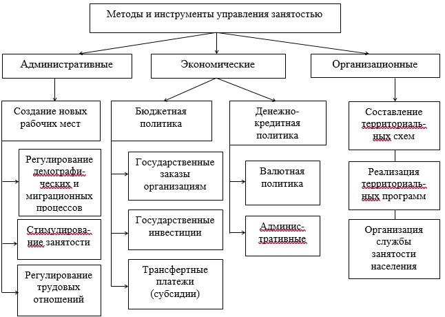 Рисунок 5 – Классификация основных методов и инструментов управления занятостью