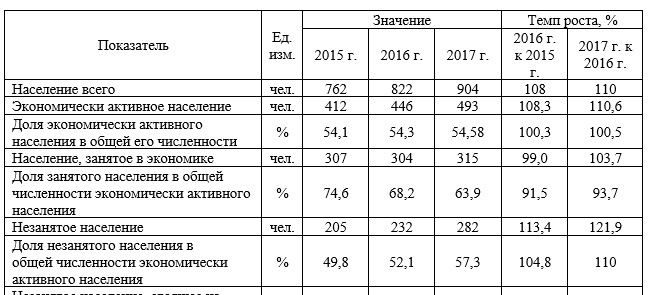 Таблица 1 – Показатели, характеризующие рынок труда с. Пржевальское за 2015-2017 гг.