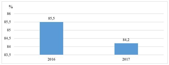 Рисунок 24 – Темпы роста получения профессионального обучения или получение дополнительного профессионального образования безработных граждан с. Пржевальское за период 2016-2017 гг.