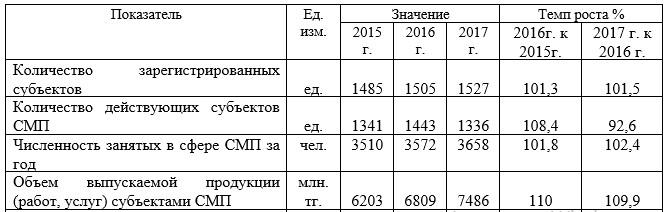 Таблица 3 – Характеристика субъектов СМП по Нуринскому району за 2015-2017 гг.