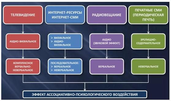 Рисунок 1.  Методы воздействия на аудиторию связей с общественностью