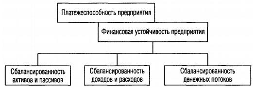 Рисунок 1 – Место финансовой устойчивости в иерархии показателей предприятия