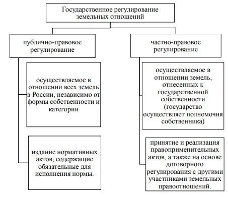 Рисунок 2 – Деление государственного регулирования земельных отношений по содержанию