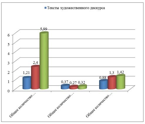 Рисунок 2 - Частотность употребления категориальных и некатегориальных средств выражения пассивности в текстах различных дискурсов в современном английском языке