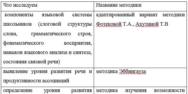 Таблица 1 - Методики диагностики детей с ОВЗ КГКП «Ясли - сад №29 «Балдәурен»