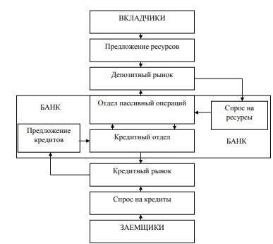 Рисунок 1 - Схема взаимодействия клиентов через рынки с коммерческим банком