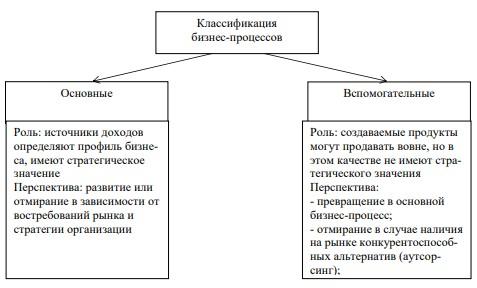 Рисунок 2 – Классификация бизнес-процессов