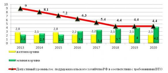 Рисунок 1 – Объема государственной поддержки сельского хозяйства в РФ