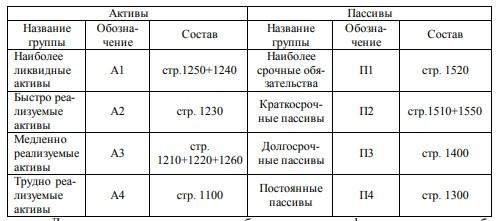 Таблица 1.1 – Группировка активов и пассивов баланса для проведения анализа ликвидности