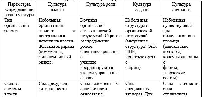 Таблица 1 - Типы корпоративной культуры
