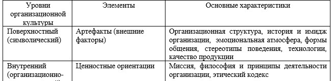 Таблица 2 - Уровни корпоративной культуры [6, с. 22]
