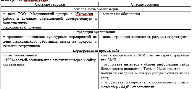 Таблица 4 - SWOT – анализ корпоративной культуры ТОО «Медицинский центр» г. Жезказган