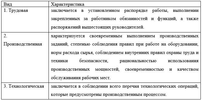 Таблица 1- Виды дисциплины и их характеристики