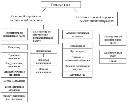 Рисунок 1 – Структура управления ТОО «Медицинский центр»
