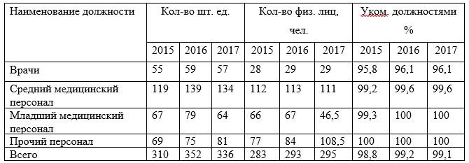 Таблица 5 – Обеспеченность ТОО «Медицинский центр» г. Жезказган. медицинским персоналом за 2015-2017гг.