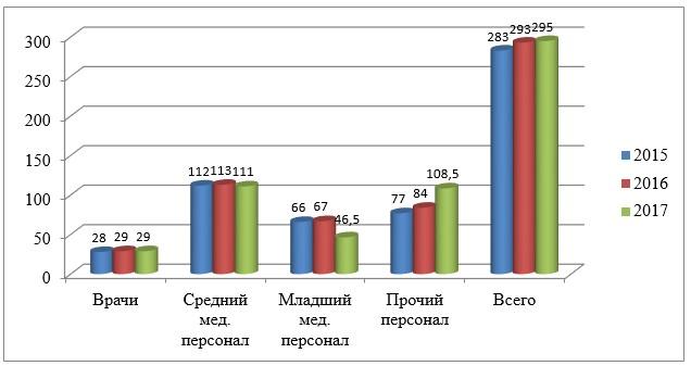 Рисунок 5 –Обеспеченность ТОО «Медицинский центр» г. Жезказган. медицинским персоналом за 2015-2017гг.