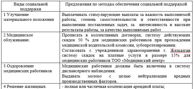 Таблица 14 – Методы обеспечения социальной поддержкой медицинских работников ТОО «Медицинский центр»