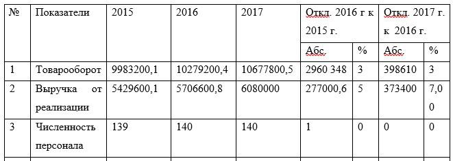 Таблица 1 - Основные технико-экономические показатели ТОО «Доктор Борменталь» в 2015-2017 гг.