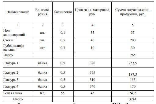 Таблица 1 – Затраты на расходные материалы