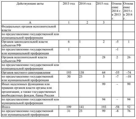 Таблица 1 - Отчет о рассмотренных актах в результате контроля нормативных правовых актов или ненормативных актов, несоответствующих антимонопольному законодательству за 2013 – 2015 год