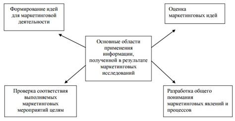 Рисунок 1 - Основные области применения информации, полученной в результате маркетинговых исследований [2, С.95]