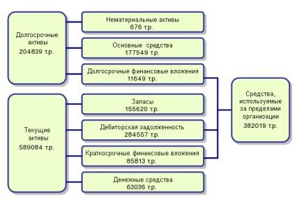 Рисунок 1 - Структура актива баланса по состоянию на 2015 г.