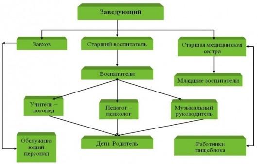 Рисунок 1 – организационная структура учреждения