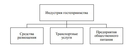 Рисунок 1- Структура индустрии гостеприимства