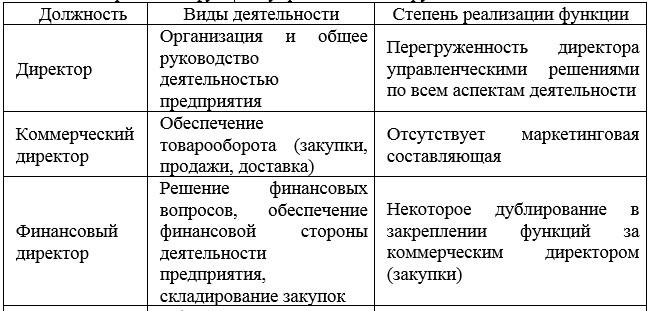 Закрепление функций управления за сотрудниками « Томь»
