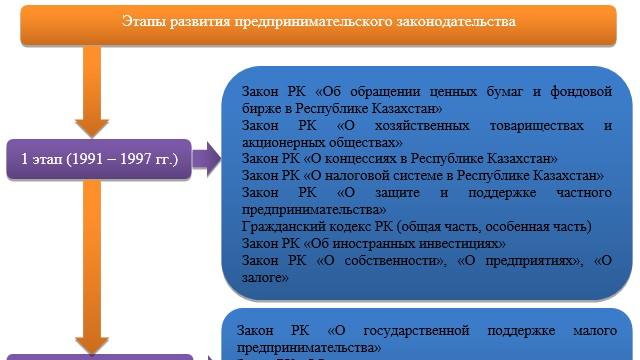 Этапы развития Законодательства Республики Казахстан «О предпринимательской деятельности»