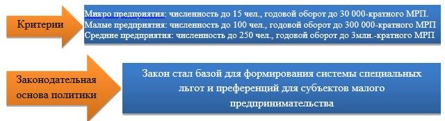 Нормативные положения, регулирующие предпринимательство Республики Казахстан