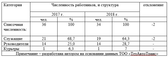 Анализ состава и структуры работников ТОО «ТетАвтоТранс»