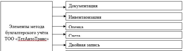Элементы метода бухгалтерского учета ТОО «ТетАвтоТранс»