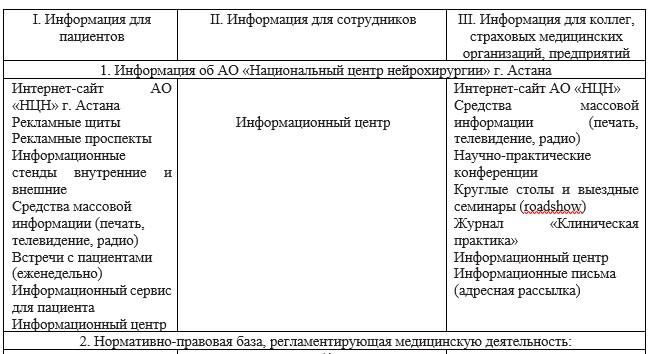 Информационное обеспечение АО «Национальный центр нейрохирургии» г. Астана