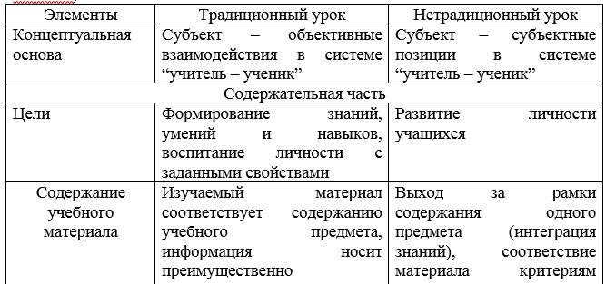 Традиционные и нетрадиционные формы урока (автор Г.К. Селевко)