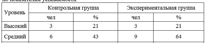 Результаты после формирующего этапа эксперимента в КГ и ЭГ по показателям успеваемости