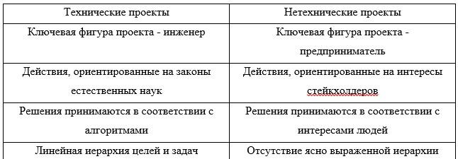 Сравнительные характеристики технических и нетехнических проектов