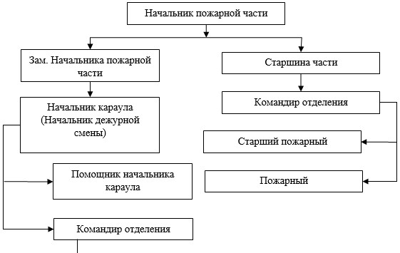 Структура ФГКУ «9 ОФПС по Ханты-Мансийскому автономному округу – Югре»