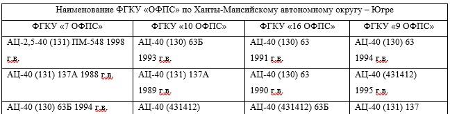 Состояние пожарной техники в ФГКУ «9 ОФПС» по состоянию на 31.12.2017