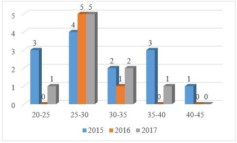Данные возраста среднего и старшего начальствующего состава ФГКУ «9 ОФПС» за 2015-2017 гг.