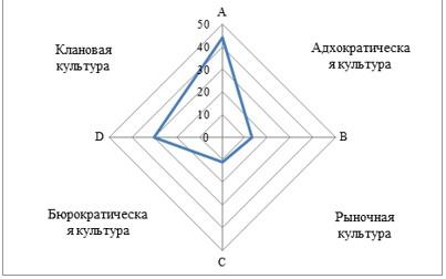 Профиль организационной культуры ФГКУ «9 ОФПС»